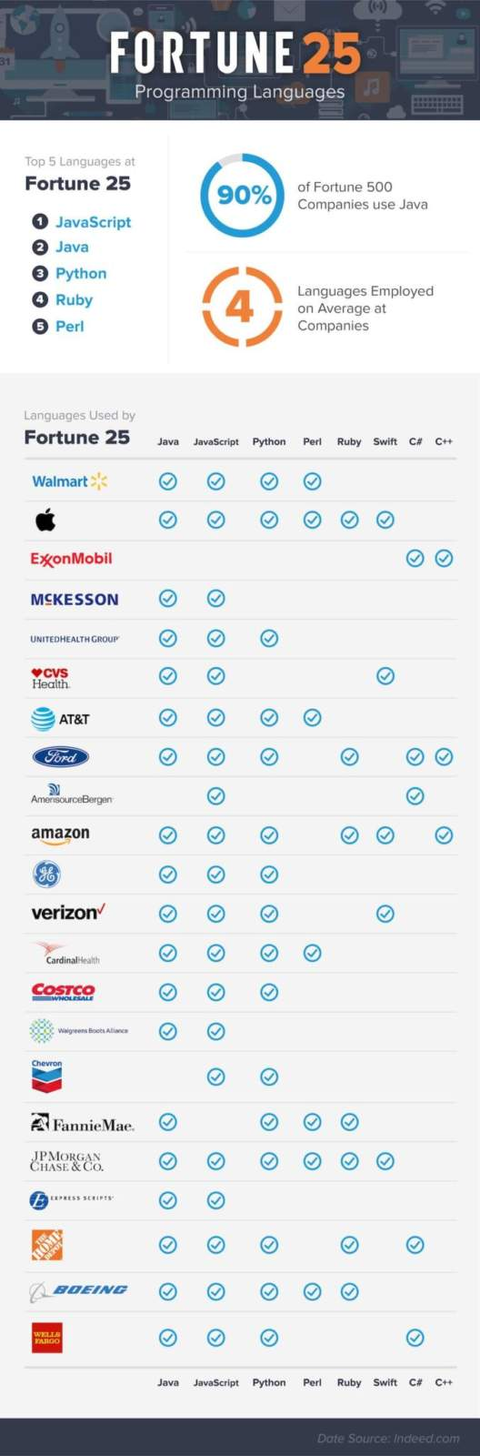 top programming languages at compamies - top-programming-languages-at-compamies