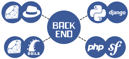 Backend Technologies – 2018