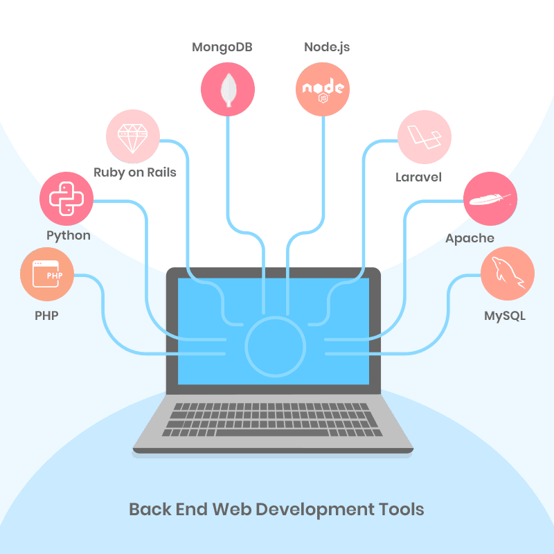 Best Back End Web Development Tools For Web Developers | Tekraze