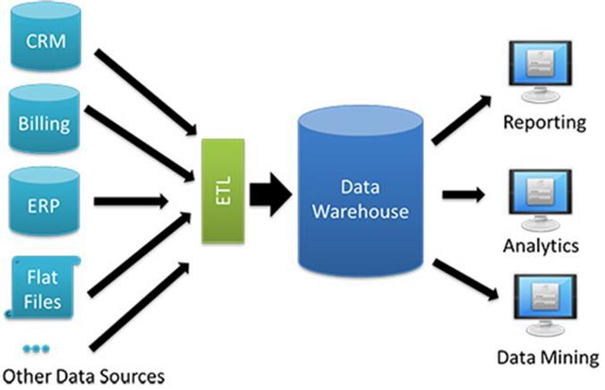 data warehouse - data-warehouse