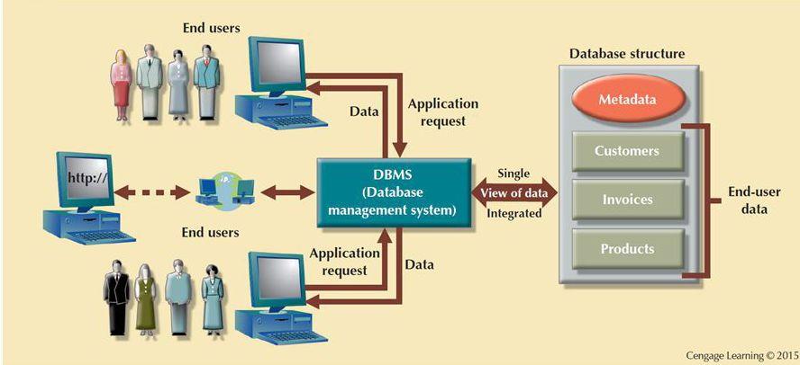 end user database - end user database