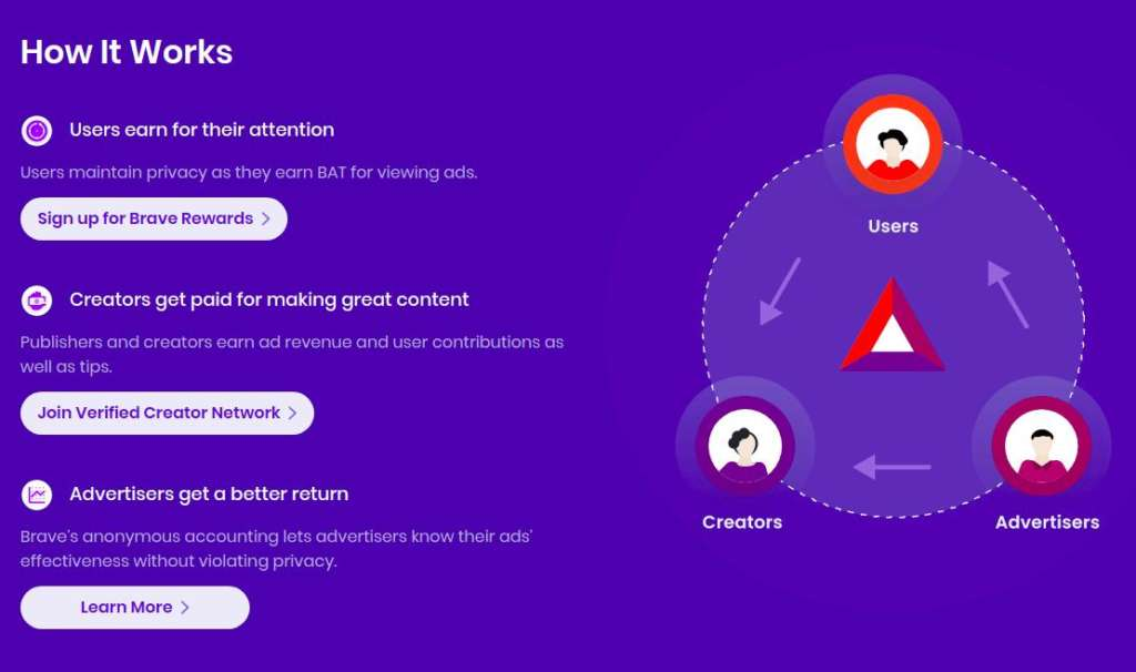 How brave Browser Basic Attention Token Works for Content Creators